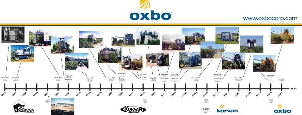 The history of the Oxbo brand